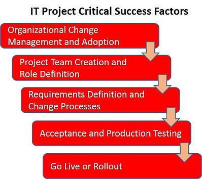 it_succes_factors2