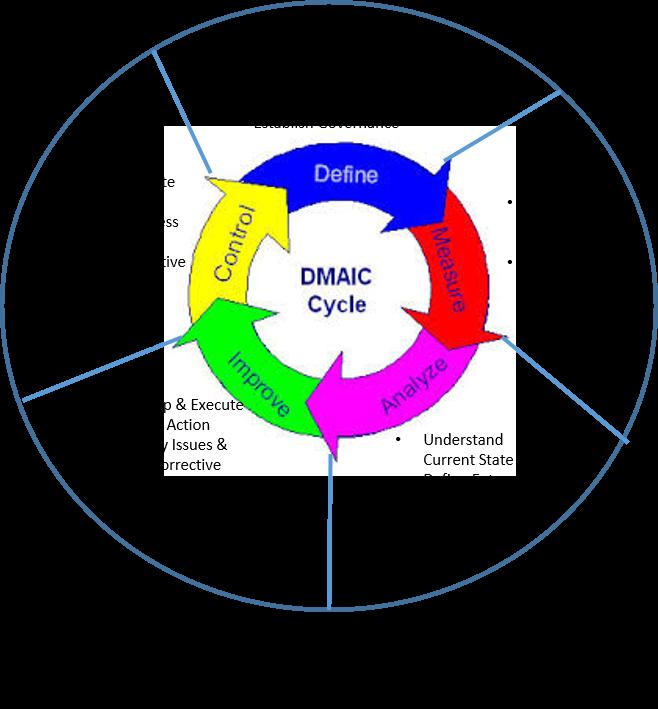 CM_DMAIC