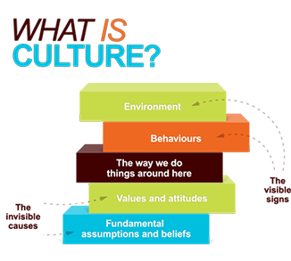 "defining culture I'm sure you've heard the phrase: ""actions speak louder than words"" but, did you  know that this idea can be your key to establishing the."